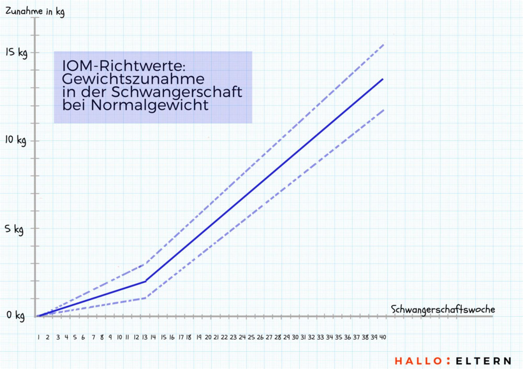 Gewichtskurve: IOM-Richtwerte Gewichtszunahme in der Schwangerschaft bei Normalgewicht