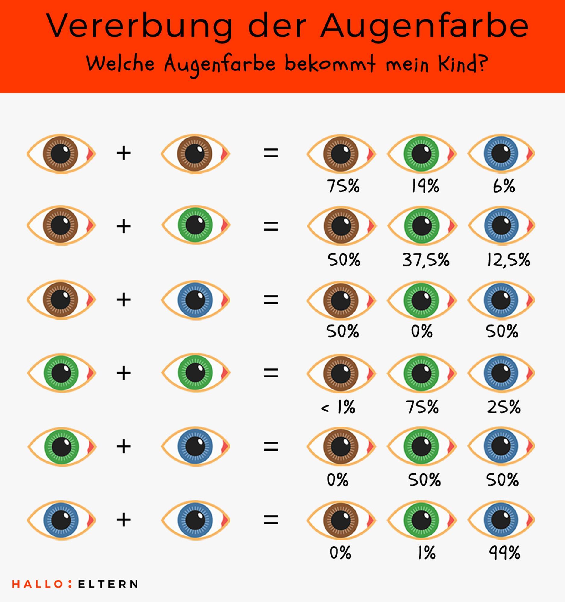 Grafik: Welche Augenfarbe bekommt mein Kind?